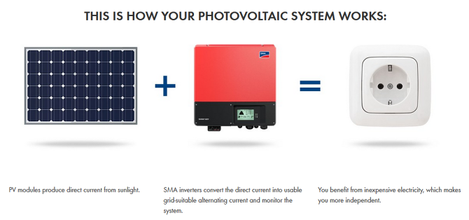 How do solar panels work - inverters