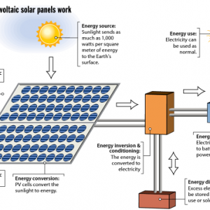... use what's known as the photovoltaic effect to generate power